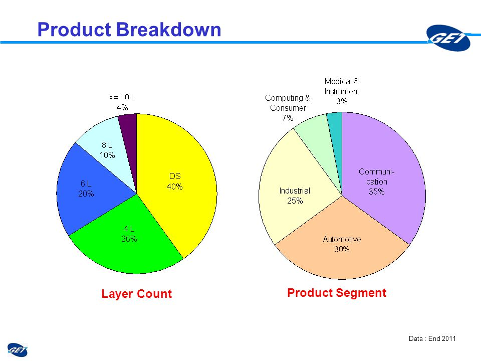 Product Breakdown Data : End 2011 Layer Count Product Segment
