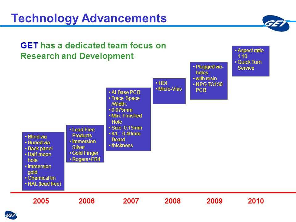 Technology Advancements GET has a dedicated team focus on Research and Development Blind via Buried via Back panel Half-moon hole Immersion gold Chemical tin HAL (lead free) Lead Free Products Immersion Silver Gold Finger Rogers+FR4 HDI Micro-Vias Al Base PCB Trace Space /Width: 0.075mm Min.