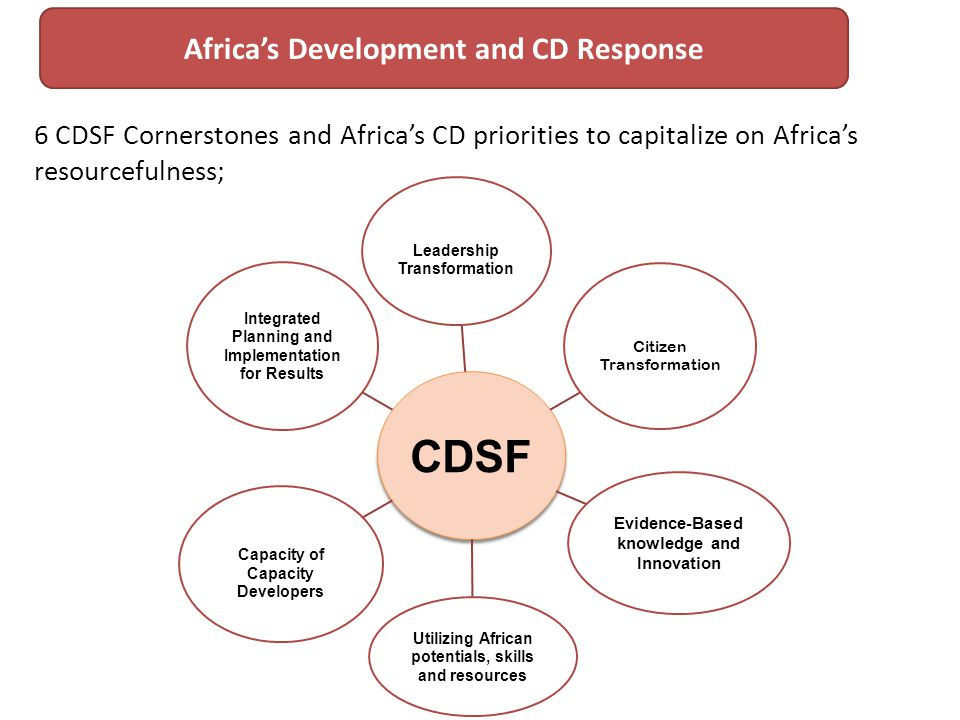 6 CDSF Cornerstones and Africas CD priorities to capitalize on Africas resourcefulness; Africas Development and CD Response CDSF Leadership Transformation Citizen Transformation Evidence-Based knowledge and Innovation Utilizing African potentials, skills and resources Capacity of Capacity Developers Integrated Planning and Implementation for Results
