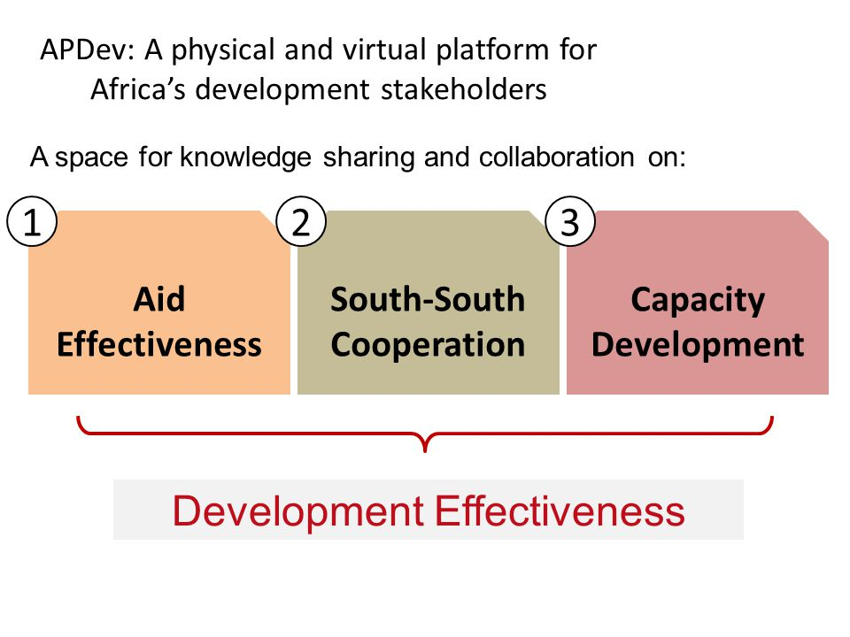 APDev: A physical and virtual platform for Africas development stakeholders Development Effectiveness Aid Effectiveness South-South Cooperation Capacity Development A space for knowledge sharing and collaboration on: 123