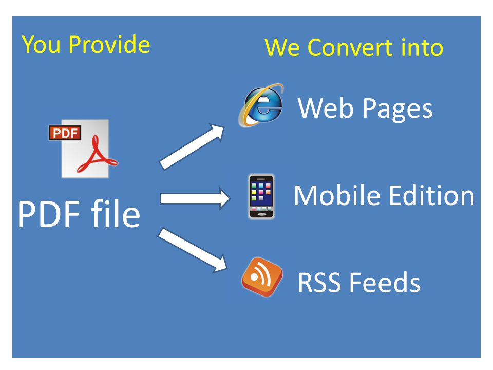PDF file Web Pages Mobile Edition RSS Feeds You Provide We Convert into