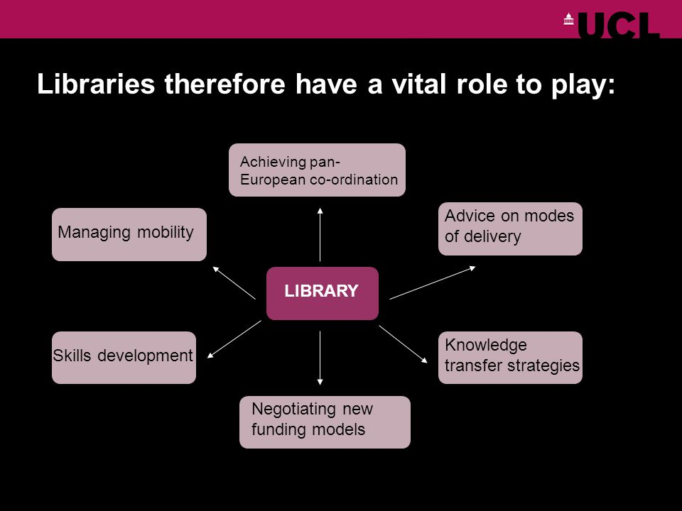 Libraries therefore have a vital role to play: LIBRARY Managing mobility Skills development Achieving pan- European co-ordination Negotiating new funding models Advice on modes of delivery Knowledge transfer strategies