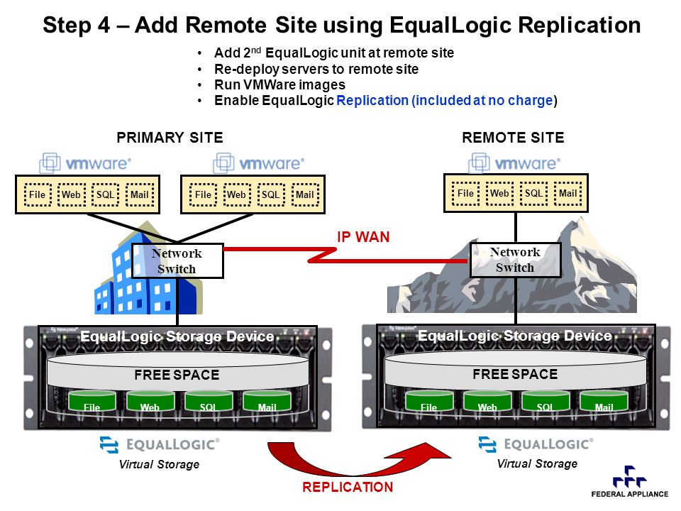 Add 2 nd EqualLogic unit at remote site Re-deploy servers to remote site Run VMWare images Enable EqualLogic Replication (included at no charge) EqualLogic Storage Device FREE SPACE Step 4 – Add Remote Site using EqualLogic Replication MailSQLWebFile Network Switch MailSQLWebFile EqualLogic Storage Device FREE SPACE MailSQLWebFile Network Switch REMOTE SITEPRIMARY SITE IP WAN REPLICATION WebFil SQLWebFil SQL Virtual Storage