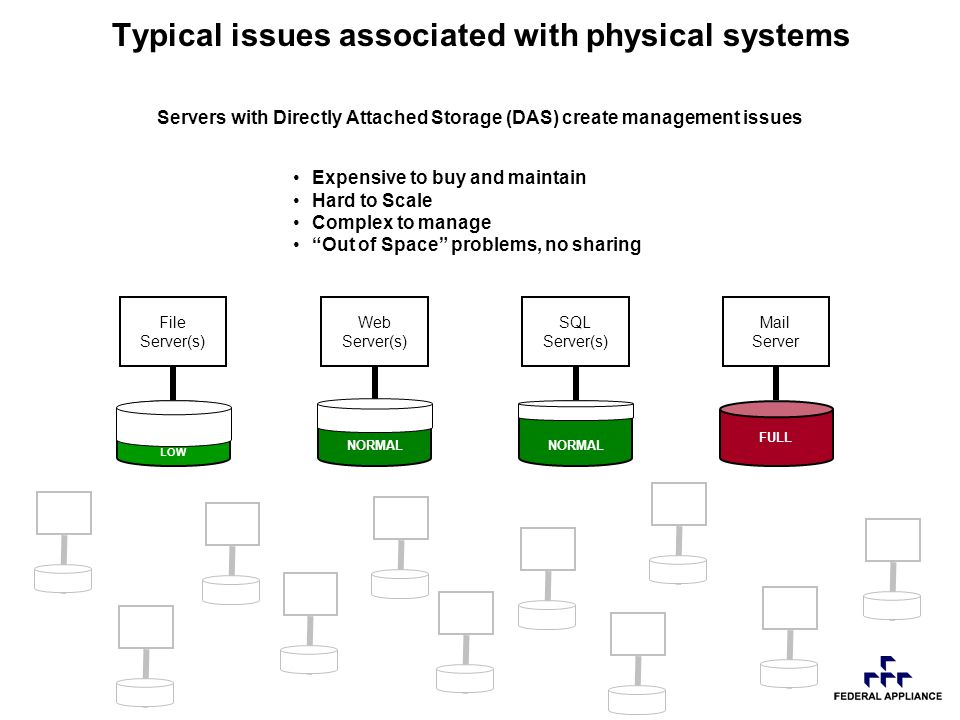 Servers with Directly Attached Storage (DAS) create management issues FULL Expensive to buy and maintain Hard to Scale Complex to manage Out of Space problems, no sharing NORMAL LOW Typical issues associated with physical systems Mail Server SQL Server(s) Web Server(s) File Server(s)