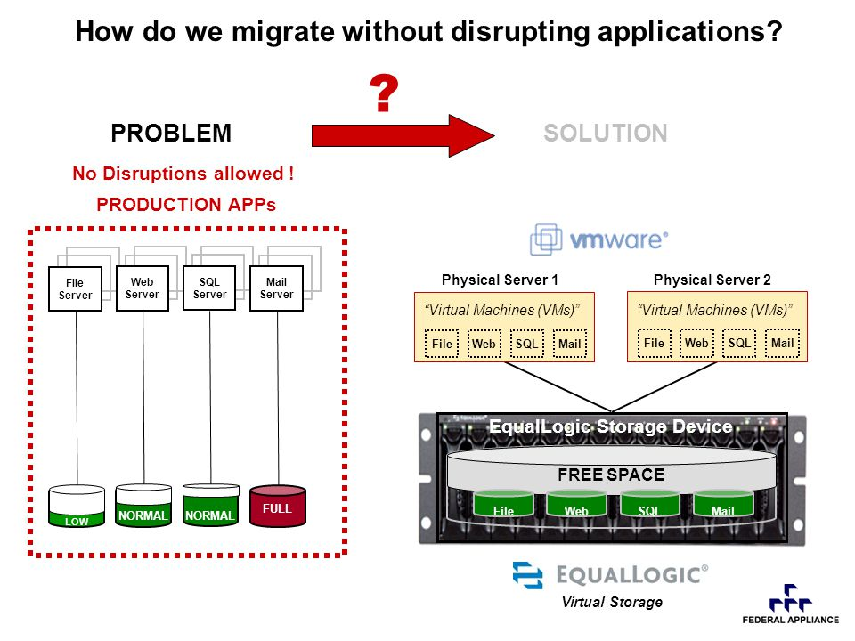 LOW PROBLEMSOLUTION NORMAL FULL EqualLogic Storage Device FREE SPACE How do we migrate without disrupting applications.