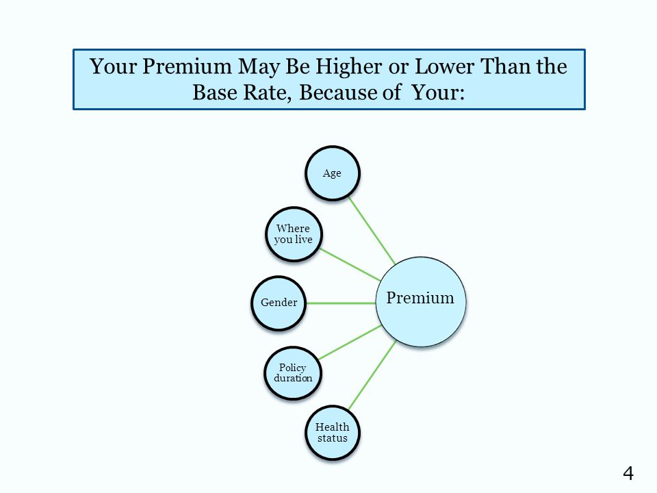 4 Your Premium May Be Higher or Lower Than the Base Rate, Because of Your: Age Where you live Gender Policy duration Health status Premium