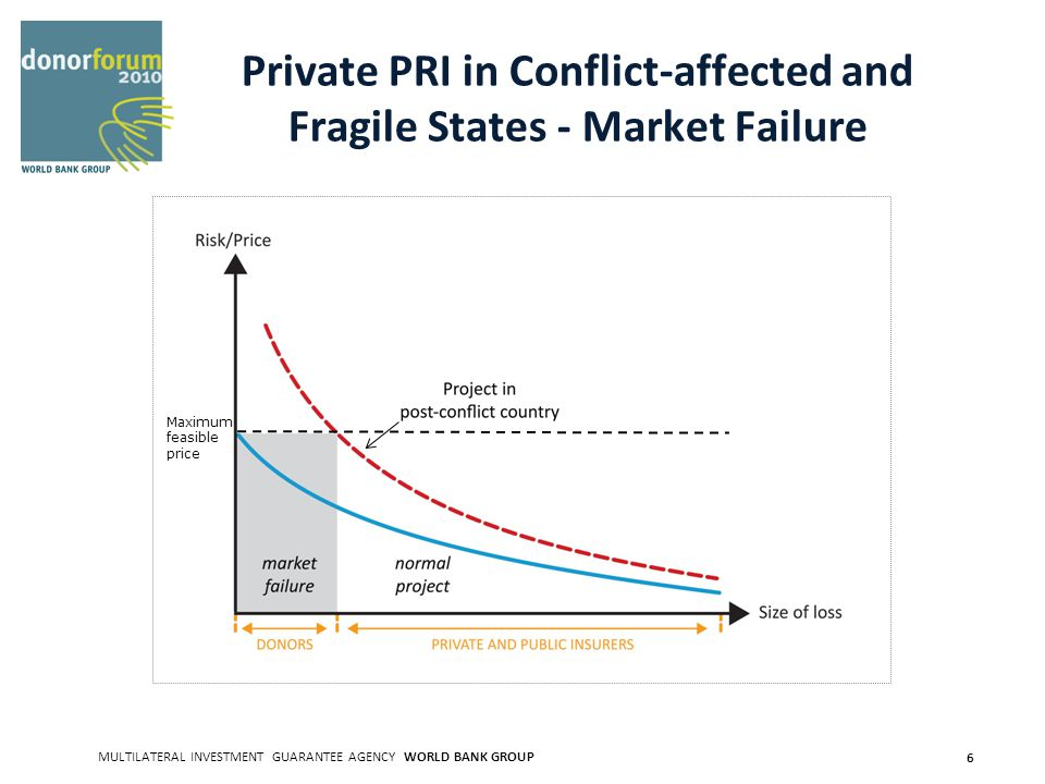 MULTILATERAL INVESTMENT GUARANTEE AGENCY WORLD BANK GROUP 6 Private PRI in Conflict-affected and Fragile States - Market Failure Maximum feasible price