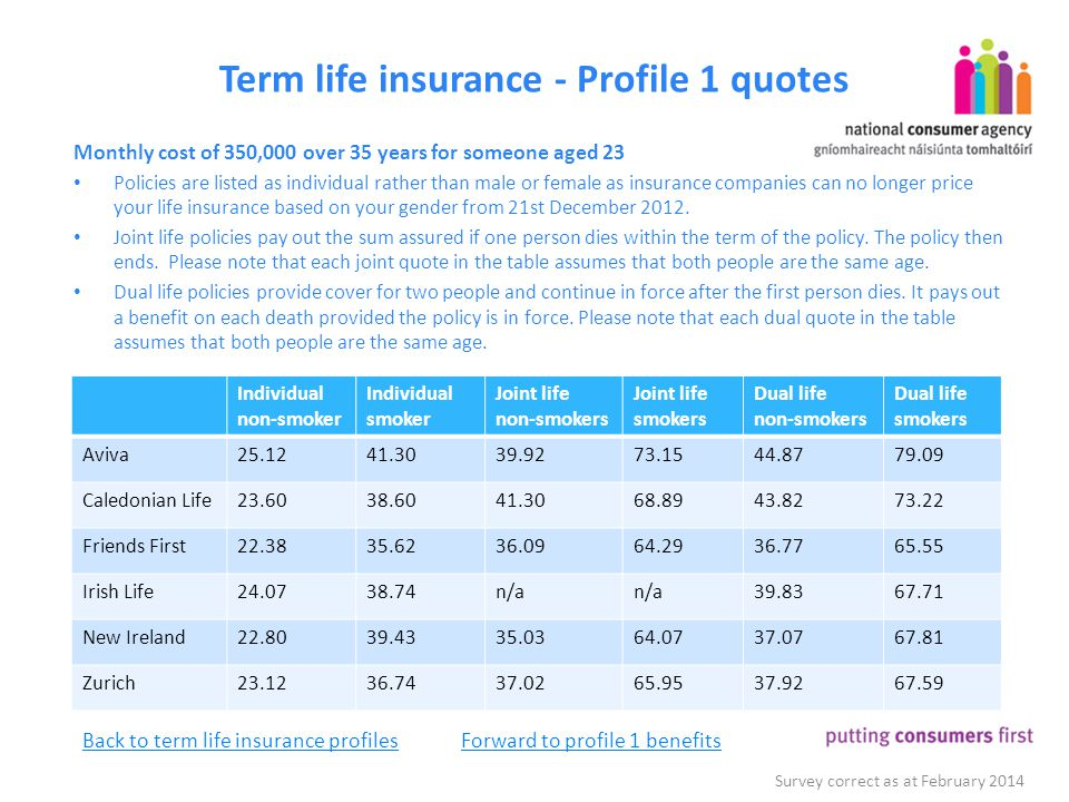 Life Insurance Cost Survey Figures Correct As At February Ppt Download Beauteous Joint Life Insurance Quotes