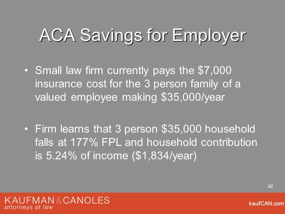 kaufCAN.com 62 ACA Savings for Employer Small law firm currently pays the $7,000 insurance cost for the 3 person family of a valued employee making $35,000/year Firm learns that 3 person $35,000 household falls at 177% FPL and household contribution is 5.24% of income ($1,834/year)