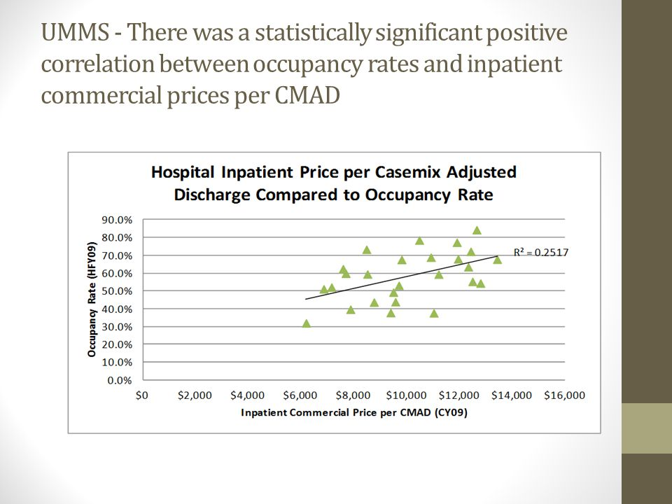 UMMS - There was a statistically significant positive correlation between occupancy rates and inpatient commercial prices per CMAD