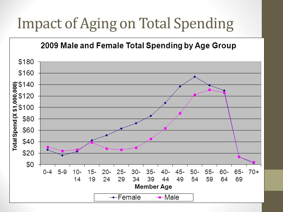 Impact of Aging on Total Spending