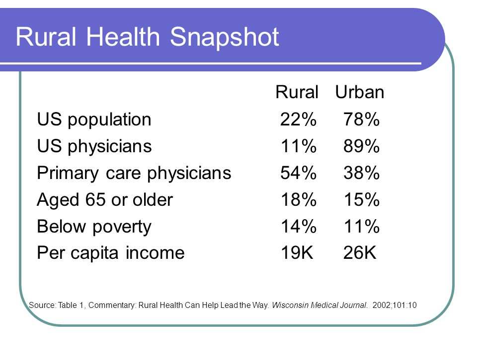 Rural Health Snapshot Rural Urban US population 22% 78% US physicians 11% 89% Primary care physicians 54% 38% Aged 65 or older 18% 15% Below poverty 14% 11% Per capita income 19K 26K Source: Table 1, Commentary: Rural Health Can Help Lead the Way.