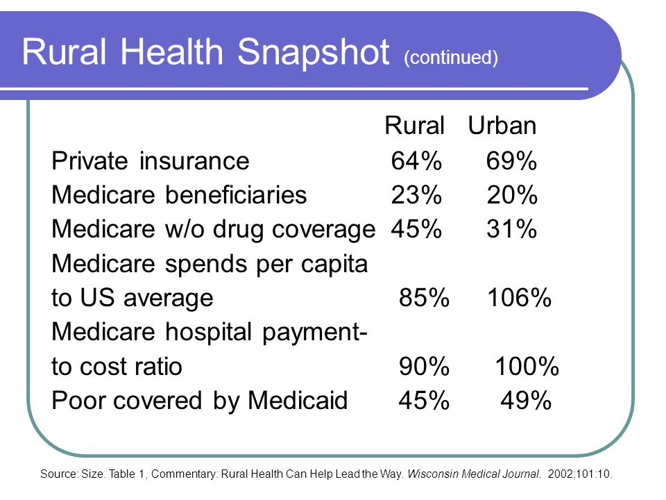 Rural Health Snapshot (continued) Rural Urban Private insurance 64% 69% Medicare beneficiaries 23% 20% Medicare w/o drug coverage 45% 31% Medicare spends per capita to US average 85% 106% Medicare hospital payment- to cost ratio 90% 100% Poor covered by Medicaid 45% 49% Source: Size.