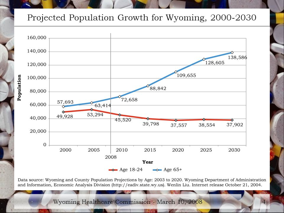 Wyoming Healthcare Commission - March 10, Projected Population Growth for Wyoming,
