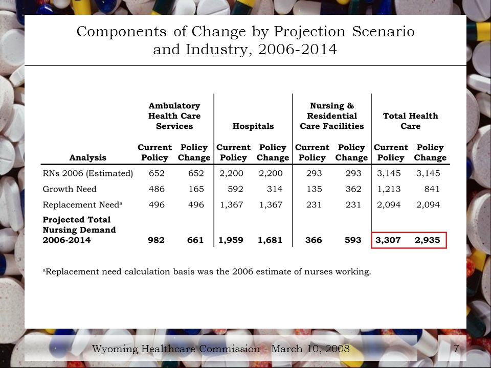 Wyoming Healthcare Commission - March 10, Components of Change by Projection Scenario and Industry,
