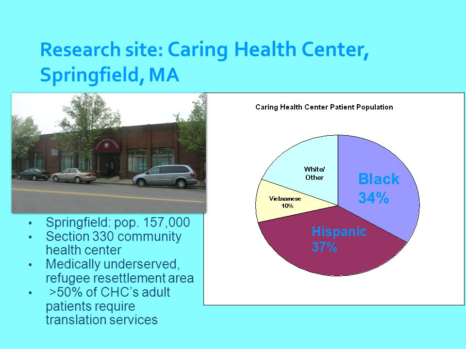 Research site: Caring Health Center, Springfield, MA Springfield: pop.
