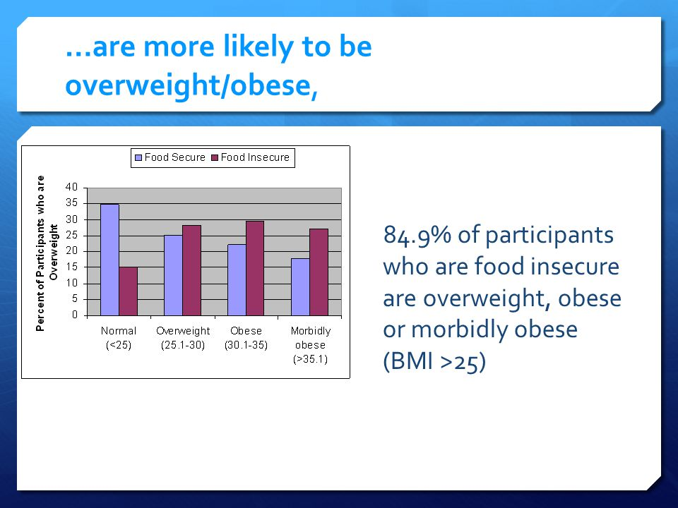 …are more likely to be overweight/obese, 84.9% of participants who are food insecure are overweight, obese or morbidly obese (BMI >25)