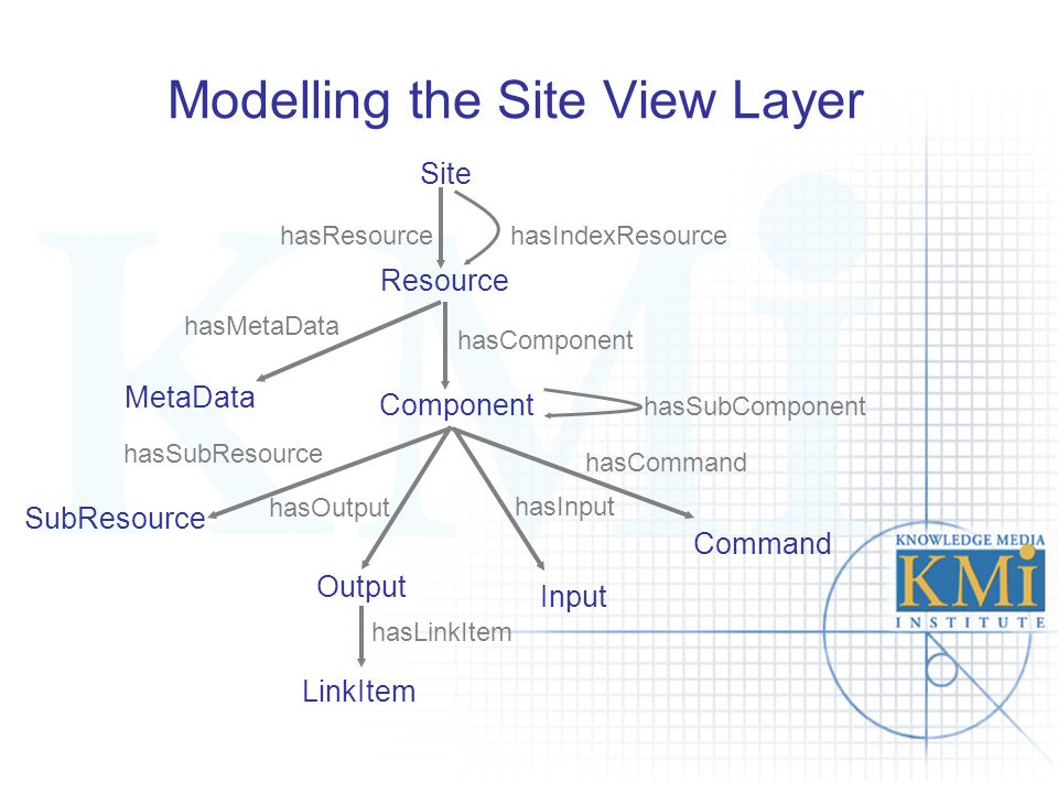Modelling the Site View Layer hasSubComponent hasSubResource Site Resource Component hasIndexResource hasComponent SubResource MetaData hasMetaData hasResource LinkItem hasOutput Output Input Command hasInput hasCommand hasLinkItem