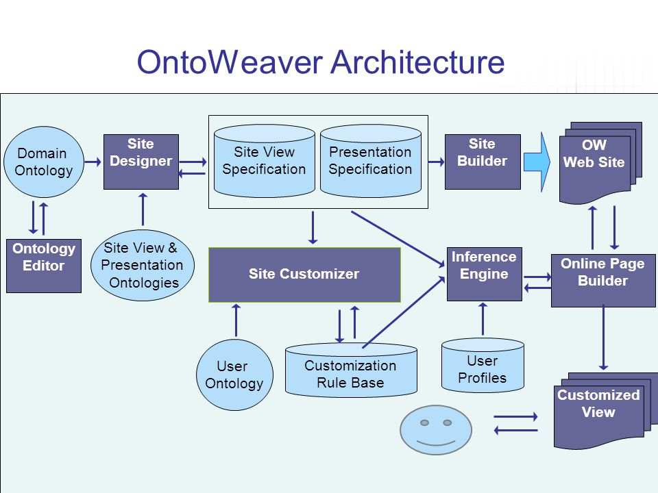 OntoWeaver Architecture OW Web Site Inference Engine Site Builder Presentation Specification Site View Specification Site Designer Site View & Presentation Ontologies User Profiles Domain Ontology Ontology Editor Customization Rule Base Site Customizer Online Page Builder User Ontology Customized View