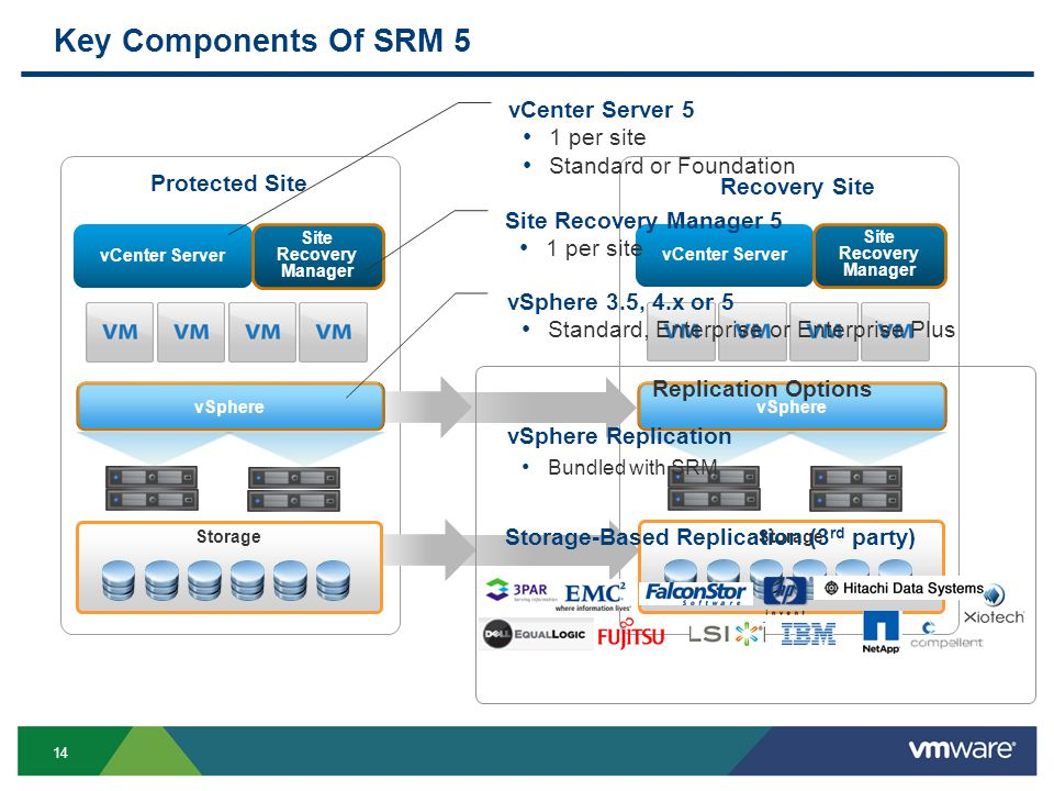 14 Key Components Of SRM 5 vCenter Server Site Recovery Manager Protected Site Recovery Site Storage vCenter Server Site Recovery Manager vSphere Storage Replication Options vSphere Replication Bundled with SRM Storage-Based Replication (3 rd party) Site Recovery Manager 5 1 per site vCenter Server 5 1 per site Standard or Foundation vSphere 3.5, 4.x or 5 Standard, Enterprise or Enterprise Plus