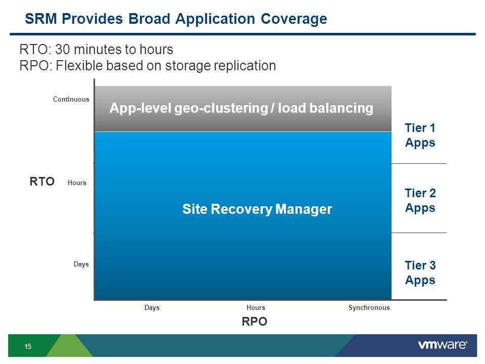 15 SRM Provides Broad Application Coverage Continuous Hours Days App-level geo-clustering / load balancing RTO RTO: 30 minutes to hours RPO: Flexible based on storage replication RPO SynchronousHoursDays Site Recovery Manager Tier 1 Apps Tier 2 Apps Tier 3 Apps