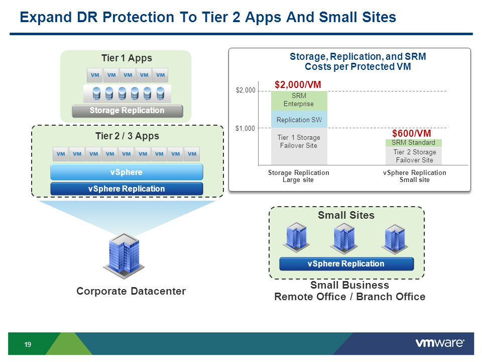 19 Storage Replication Expand DR Protection To Tier 2 Apps And Small Sites Tier 1 Apps Tier 2 / 3 Apps Corporate Datacenter Small Sites Small Business Remote Office / Branch Office vSphere Replication vSphere $1,000 $2,000 $2,000/VM Tier 1 Storage Failover Site Replication SW SRM Enterprise $600/VM Tier 2 Storage Failover Site SRM Standard Storage, Replication, and SRM Costs per Protected VM Storage Replication Large site vSphere Replication Small site