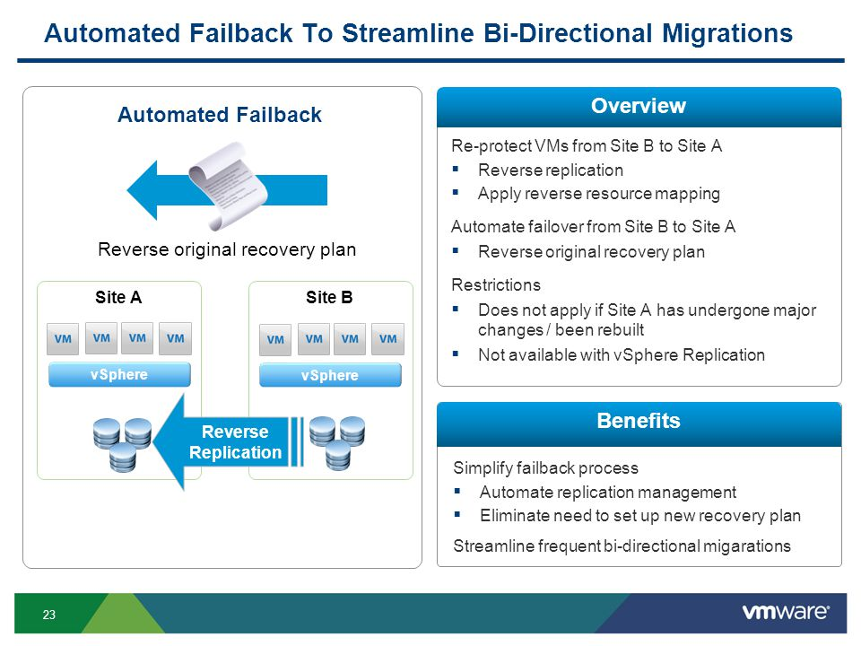 23 Simplify failback process Automate replication management Eliminate need to set up new recovery plan Streamline frequent bi-directional migarations Automated Failback To Streamline Bi-Directional Migrations Re-protect VMs from Site B to Site A Reverse replication Apply reverse resource mapping Automate failover from Site B to Site A Reverse original recovery plan Restrictions Does not apply if Site A has undergone major changes / been rebuilt Not available with vSphere Replication Overview Benefits Automated Failback Site B Site A Reverse Replication Reverse original recovery plan vSphere