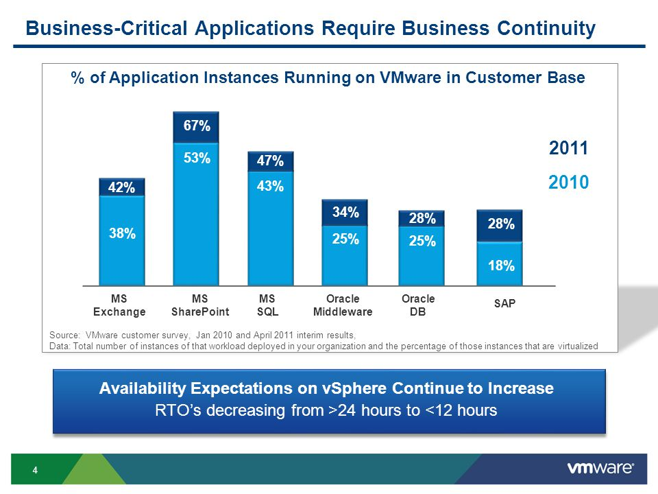4 Business-Critical Applications Require Business Continuity Availability Expectations on vSphere Continue to Increase RTOs decreasing from >24 hours to <12 hours 38% 43% 53% 25% 18% % of Application Instances Running on VMware in Customer Base MS Exchange MS SQL MS SharePoint Oracle Middleware Oracle DB SAP Source: VMware customer survey, Jan 2010 and April 2011 interim results, Data: Total number of instances of that workload deployed in your organization and the percentage of those instances that are virtualized % 47% 67% 34% 28%