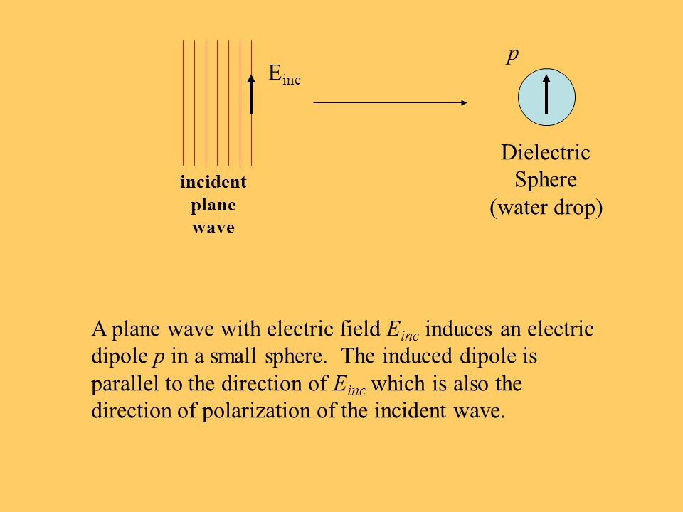 E inc incident plane wave Dielectric Sphere (water drop) A plane wave with electric field E inc induces an electric dipole p in a small sphere.
