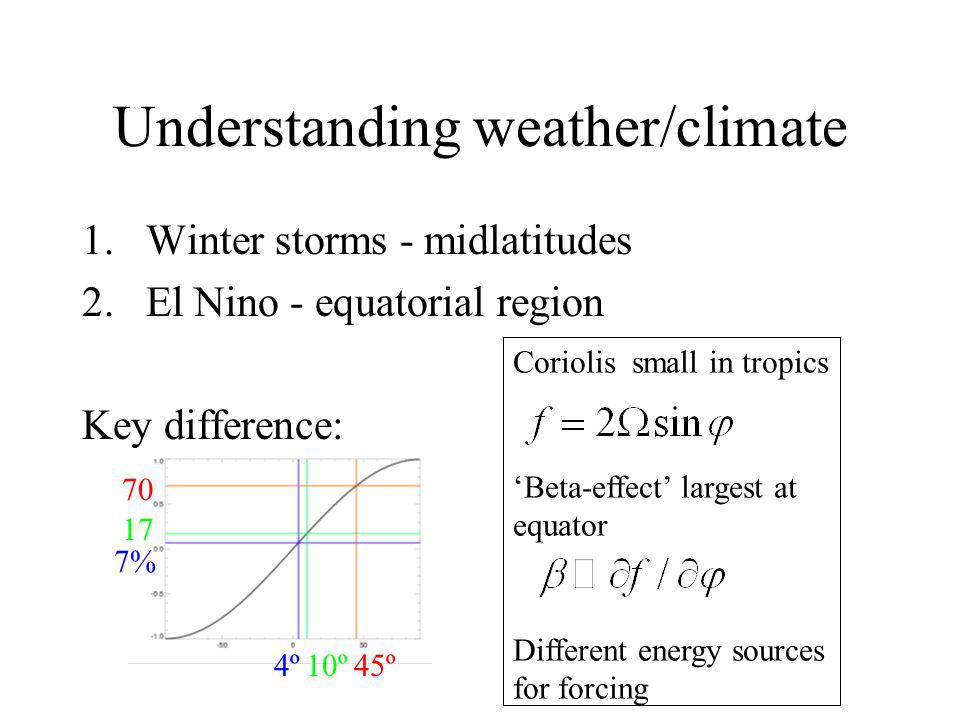 Understanding weather/climate 1.Winter storms - midlatitudes 2.El Nino - equatorial region Key difference: % 4º10º45º Coriolis small in tropics Beta-effect largest at equator Different energy sources for forcing