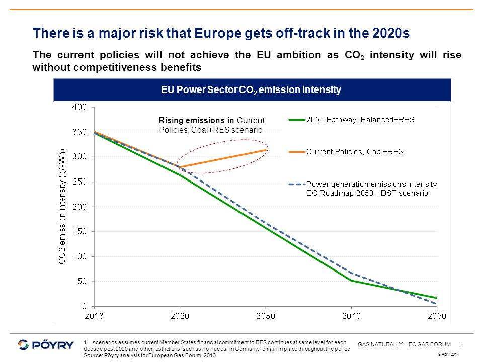 1 There is a major risk that Europe gets off-track in the 2020s The current policies will not achieve the EU ambition as CO 2 intensity will rise without competitiveness benefits EU Power Sector CO 2 emission intensity 1 – scenarios assumes current Member States financial commitment to RES continues at same level for each decade post 2020 and other restrictions, such as no nuclear in Germany, remain in place throughout the period Source: Pöyry analysis for European Gas Forum, 2013 Rising emissions in Current Policies, Coal+RES scenario 9 April 2014 GAS NATURALLY – EC GAS FORUM