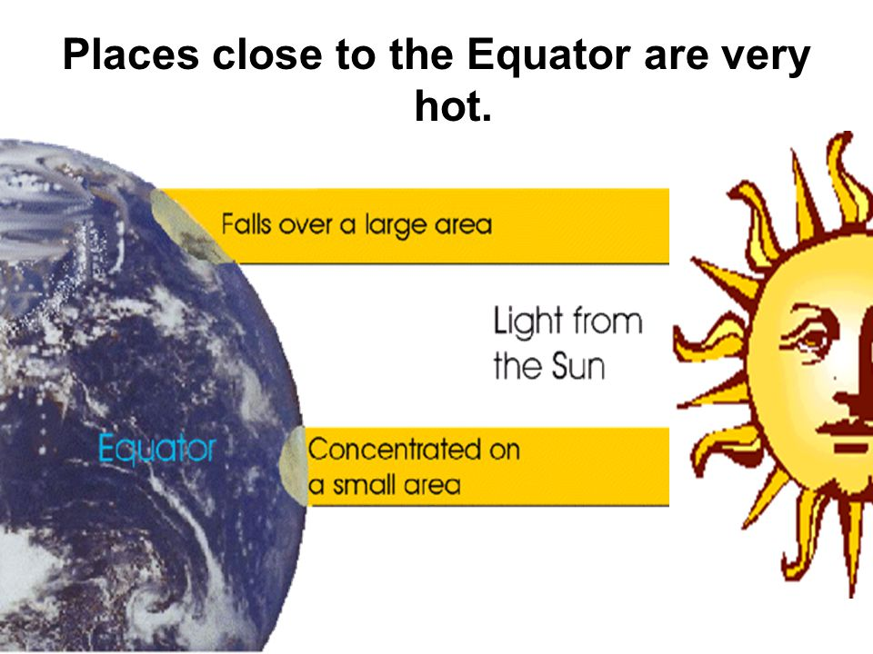 Places close to the Equator are very hot.