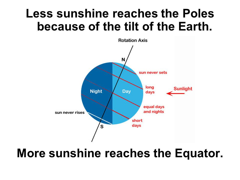 Less sunshine reaches the Poles because of the tilt of the Earth.