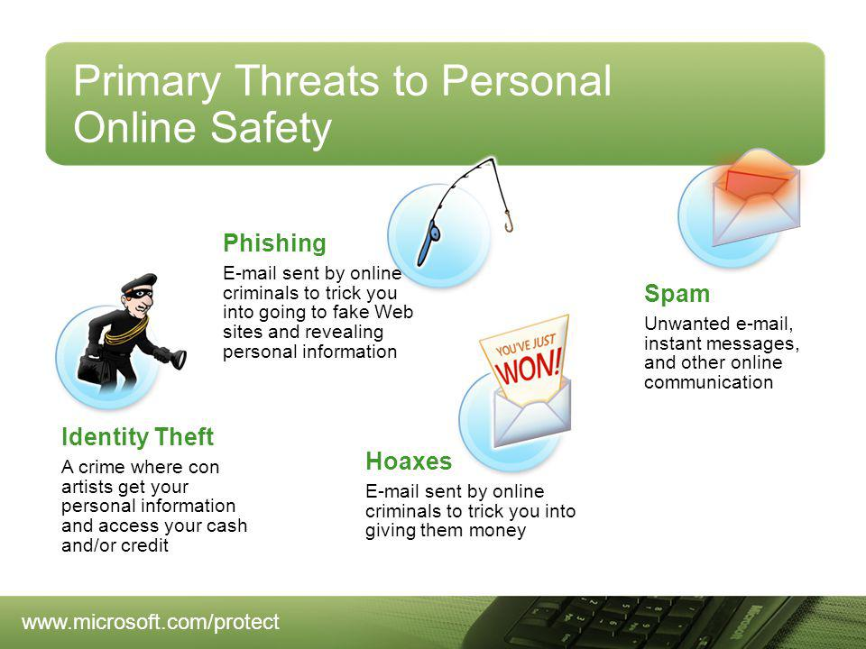 Spam Unwanted  , instant messages, and other online communication Phishing  sent by online criminals to trick you into going to fake Web sites and revealing personal information Identity Theft A crime where con artists get your personal information and access your cash and/or credit Hoaxes  sent by online criminals to trick you into giving them money Primary Threats to Personal Online Safety