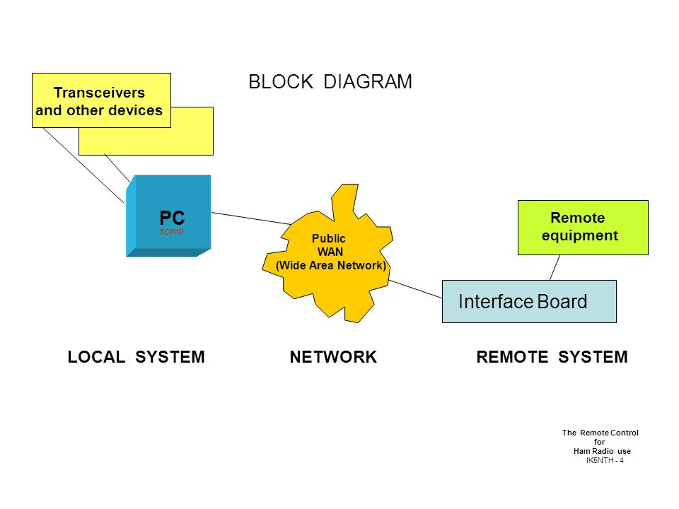 4 BLOCK DIAGRAM Public WAN (Wide Area Network) PC TCP/IP Interface Board  LOCAL SYSTEM NETWORK REMOTE SYSTEM The Remote Control for Ham Radio use  IK5NTH - 4 ...