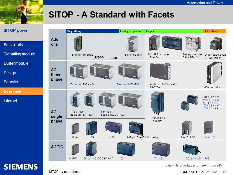 SITOP - a step ahead A&D SE PS 2002/12/02 12 SITOP power Automation and Drives SITOP - A Standard with Facets Basic units Signalling module Buffer module Design Benefits Overview Internet Add ons AC three- phase AC single- phase AC/DC 1-/2-ph.
