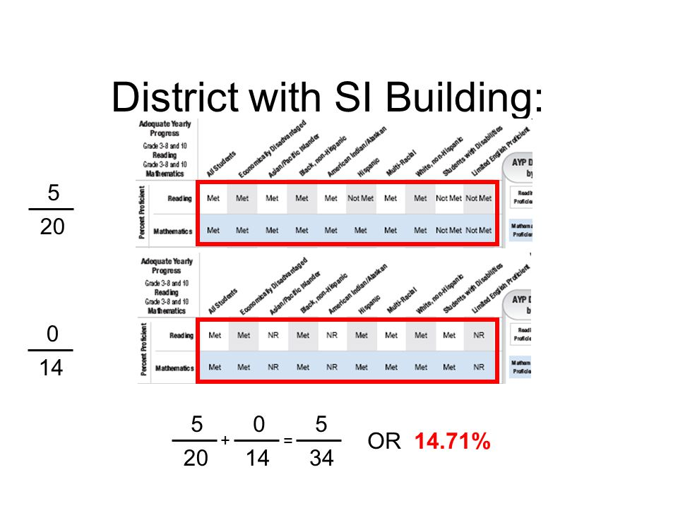 District with SI Building: 34 5 OR 14.71% = +