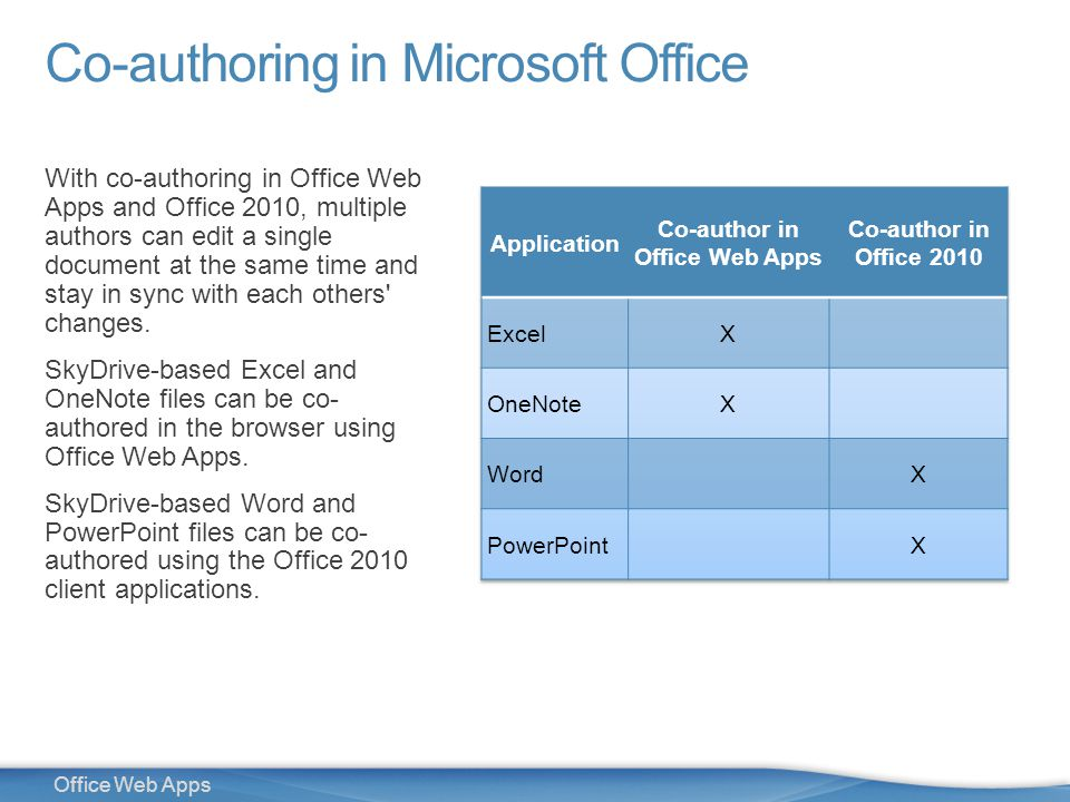 21 Office Web Apps Co-authoring in Microsoft Office With co-authoring in Office Web Apps and Office 2010, multiple authors can edit a single document at the same time and stay in sync with each others changes.