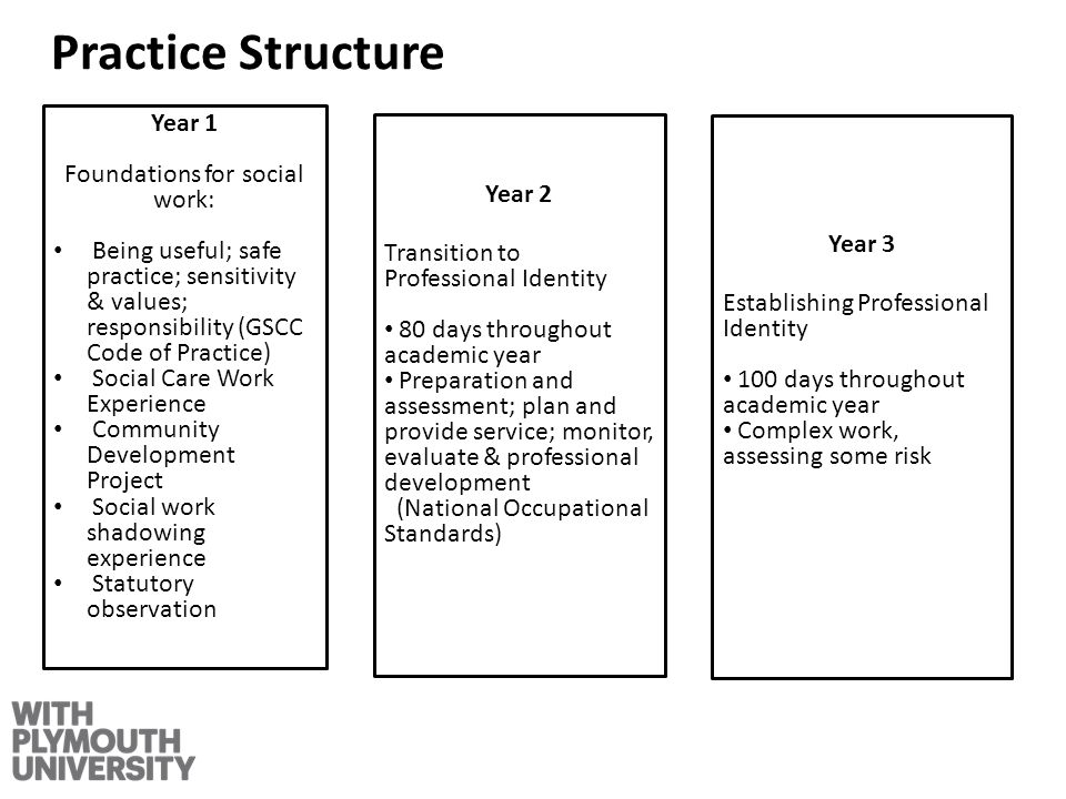Practice Structure Year 2 Transition to Professional Identity 80 days throughout academic year Preparation and assessment; plan and provide service; monitor, evaluate & professional development (National Occupational Standards) Year 3 Establishing Professional Identity 100 days throughout academic year Complex work, assessing some risk Year 1 Foundations for social work: Being useful; safe practice; sensitivity & values; responsibility (GSCC Code of Practice) Social Care Work Experience Community Development Project Social work shadowing experience Statutory observation