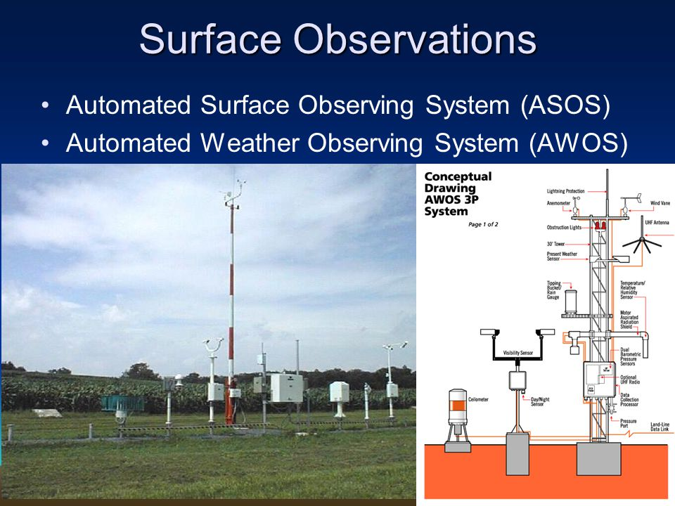 Surface Observations Automated Surface Observing System (ASOS) Automated Weather Observing System (AWOS)