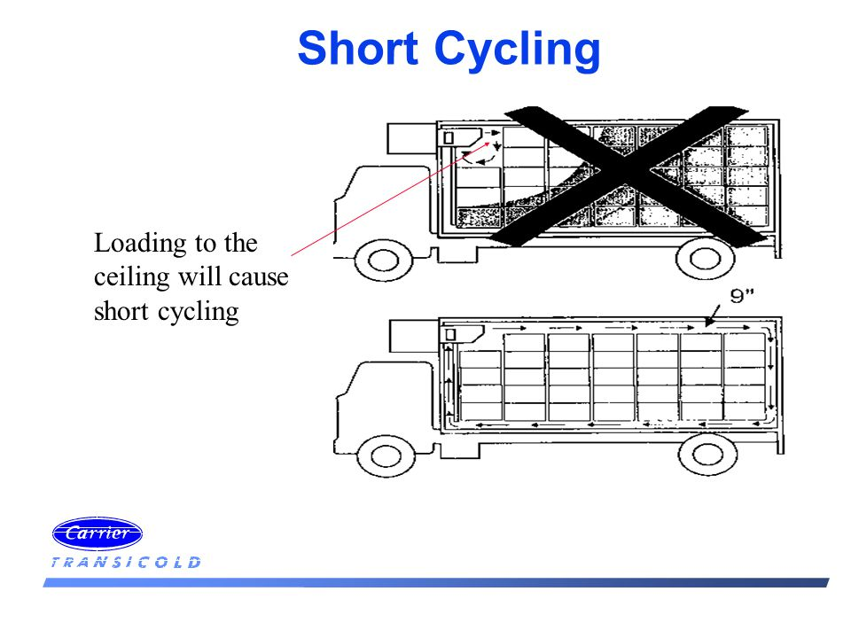 Short Cycling Loading to the ceiling will cause short cycling