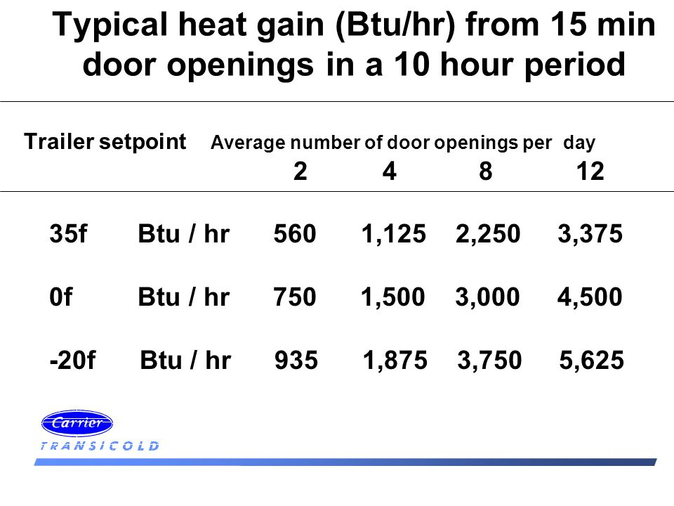 Typical heat gain (Btu/hr) from 15 min door openings in a 10 hour period Trailer setpoint Average number of door openings perday f Btu / hr 560 1,125 2,250 3,375 0f Btu / hr 750 1,500 3,000 4, f Btu / hr 935 1,875 3,750 5,625