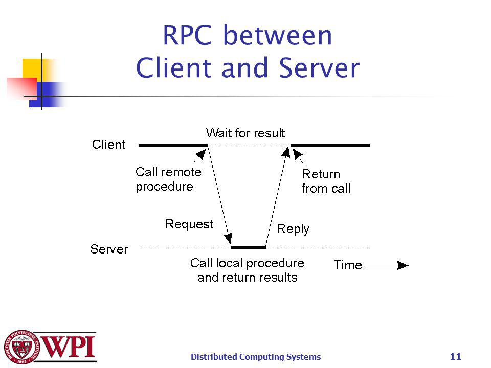 Distributed Computing Systems 11 RPC between Client and Server