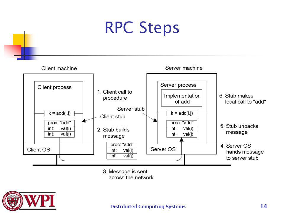 Distributed Computing Systems 14 RPC Steps