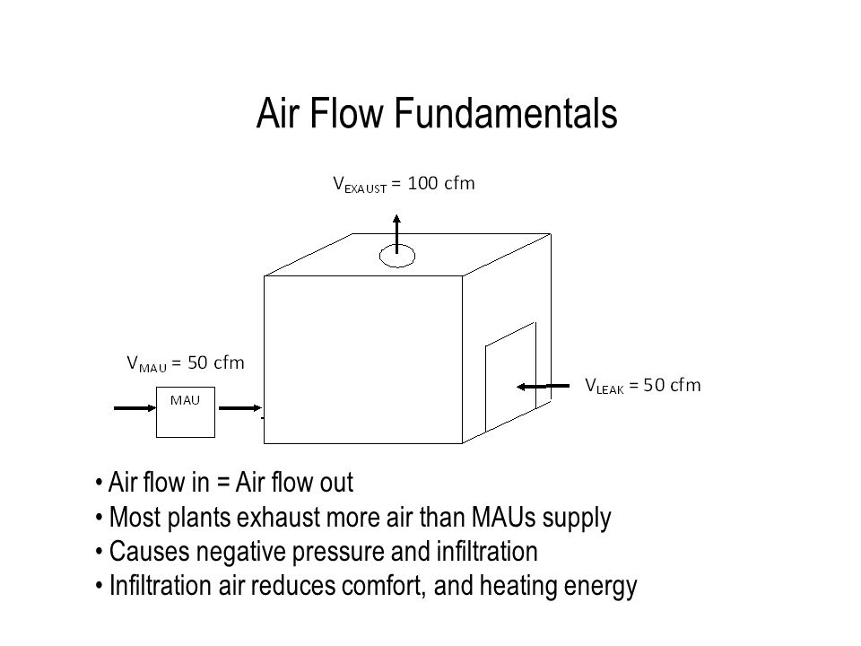 Air Flow Fundamentals Air flow in = Air flow out Most plants exhaust more air than MAUs supply Causes negative pressure and infiltration Infiltration air reduces comfort, and heating energy