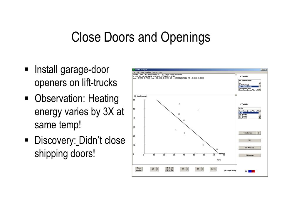 Close Doors and Openings Install garage-door openers on lift-trucks Observation: Heating energy varies by 3X at same temp.
