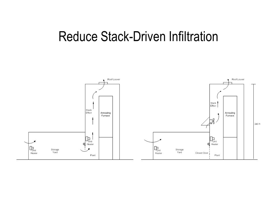 Reduce Stack-Driven Infiltration