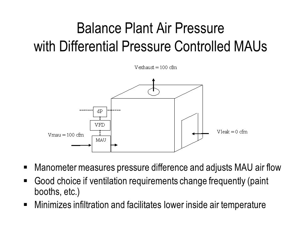 Balance Plant Air Pressure with Differential Pressure Controlled MAUs Manometer measures pressure difference and adjusts MAU air flow Good choice if ventilation requirements change frequently (paint booths, etc.) Minimizes infiltration and facilitates lower inside air temperature