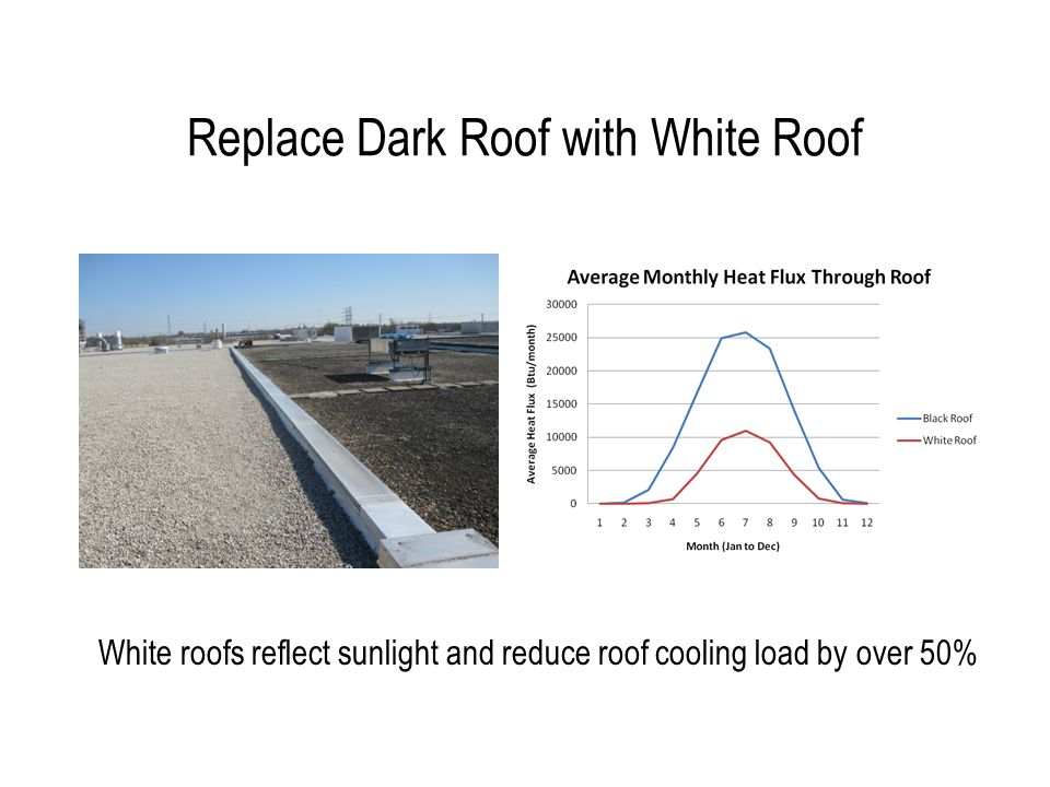Replace Dark Roof with White Roof White roofs reflect sunlight and reduce roof cooling load by over 50%