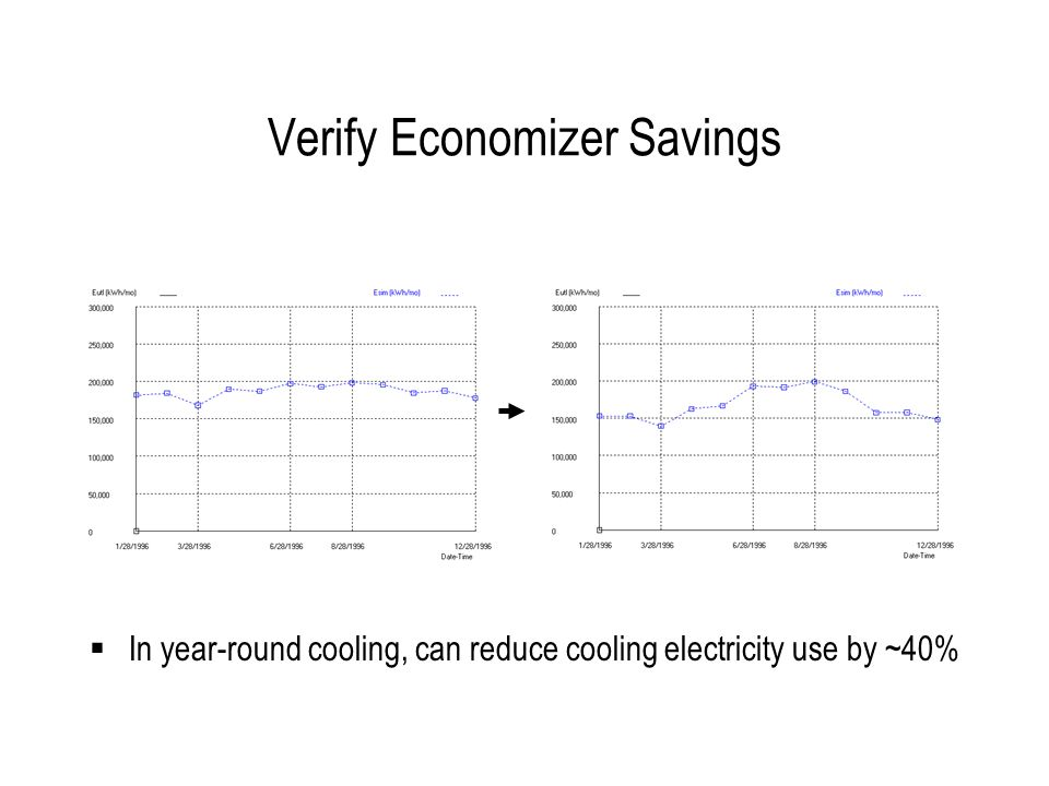 Verify Economizer Savings In year-round cooling, can reduce cooling electricity use by ~40%